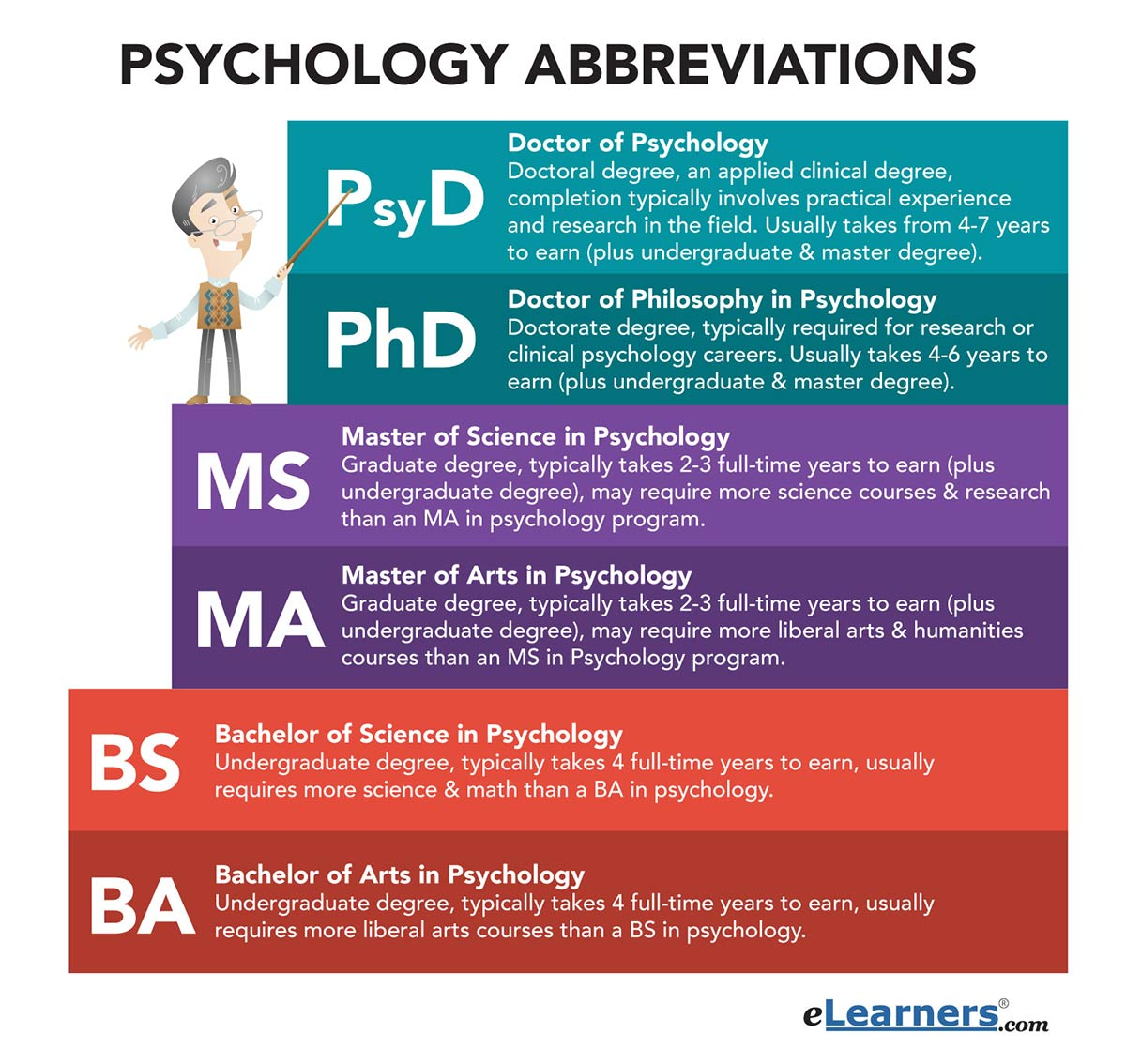 WHAT IS A MASTER'S DEGREE IN PSYCHOLOGY?